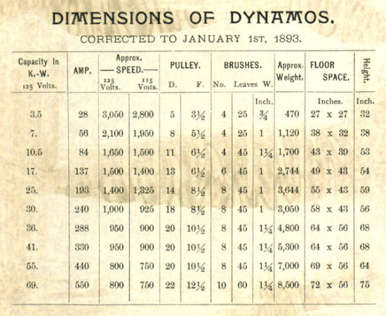 Dimensions of Mather Dynamos
